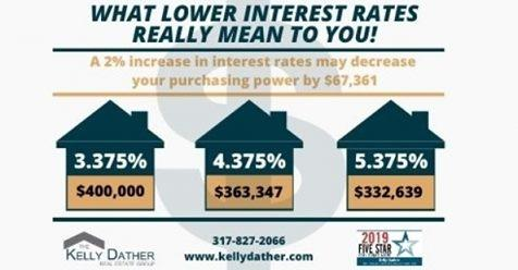 What lower interest rates really mean to you!