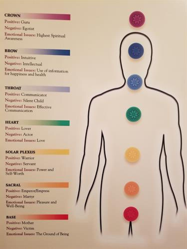 Heal Your Life Chakra Class